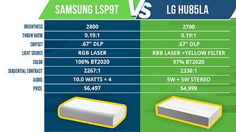 Samsung-LSP9T-vs.-LG-HU85LA-_-Ultra-Short-Throw-Projector-Shootout-11-52-screenshot